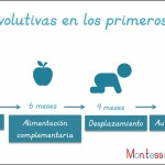 Las crisis evolutivas de los primeros 3 años – Crisis of development in the first 3 years