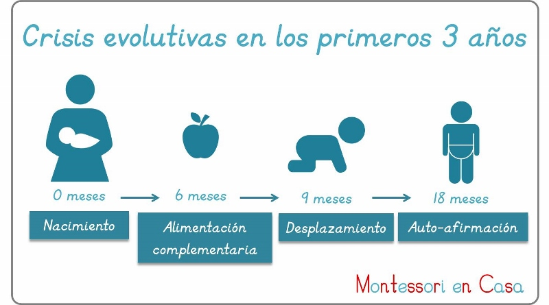 Las crisis evolutivas de los primeros 3 años - Crisis of development in the first 3 years