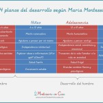 Los 4 planos del desarrollo – The 4 planes of development