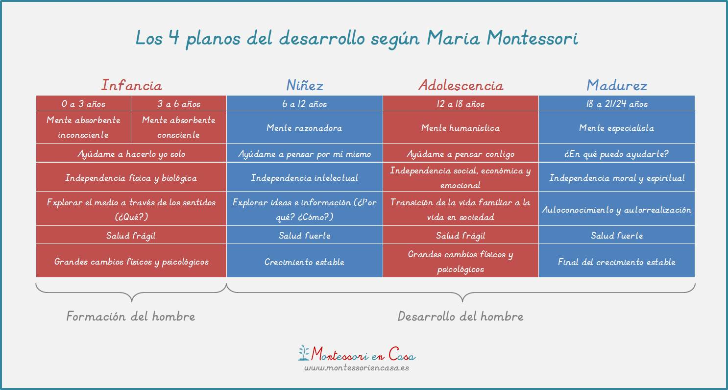 Los 4 planos del desarrollo - The 4 planes of development