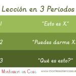 La Lección en 3 Periodos – 3 Period Lesson