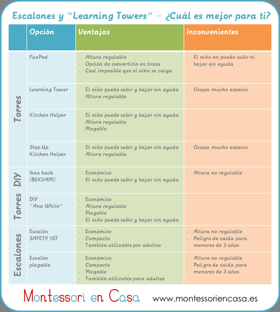 Comparativa Escalones Y Torres De Apendizaje Stool And Learning Towers Comparison Montessori