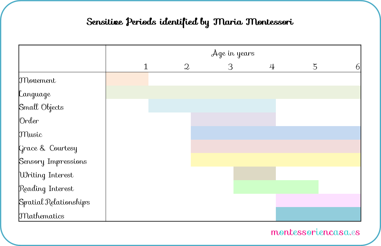 "montessori senstive periods A sensitive period refers to ""a special sensibility which a creature acquires in its infantile state (montessori, 1966, p38) such sensitive periods were first discovered in insects by the."